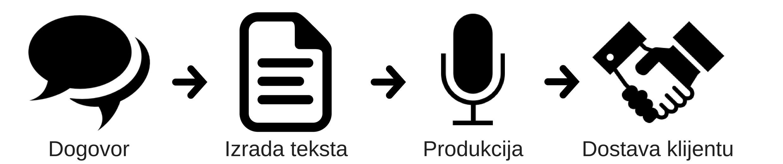Produkcija flow